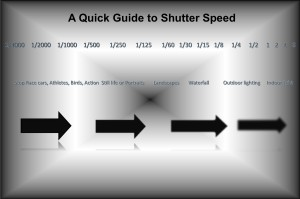 10 Vital Facts about Camera Shutter Speed
